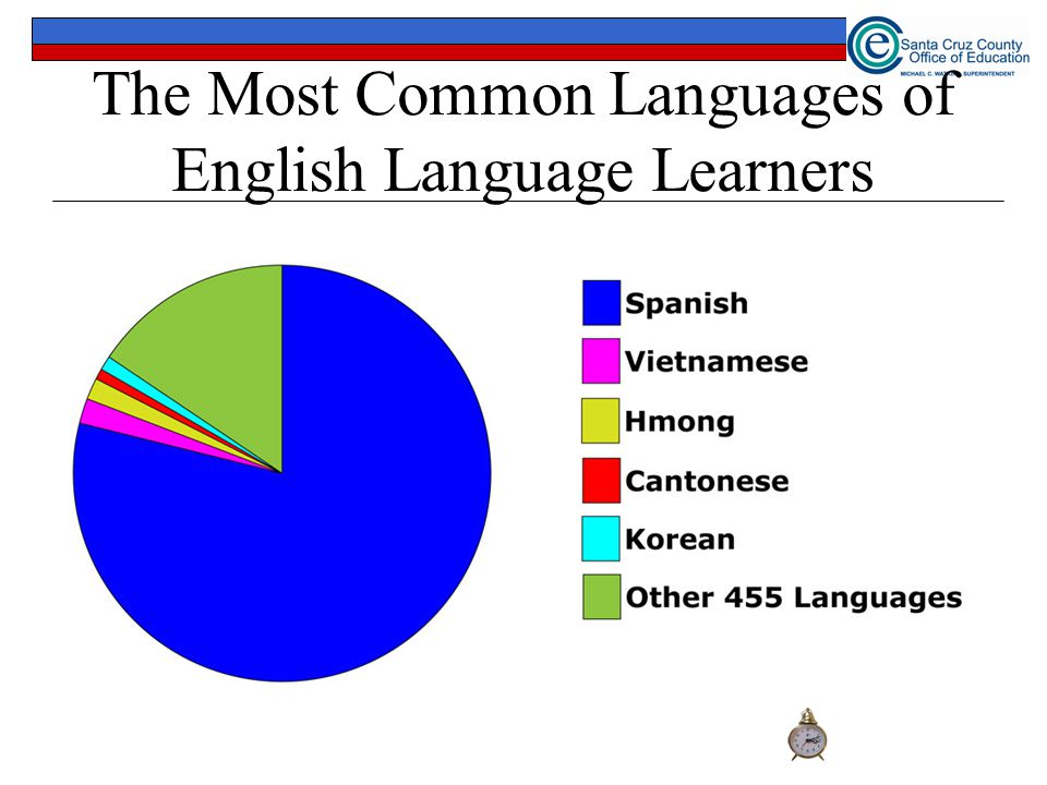 The Most Common Languages of English Language Learners