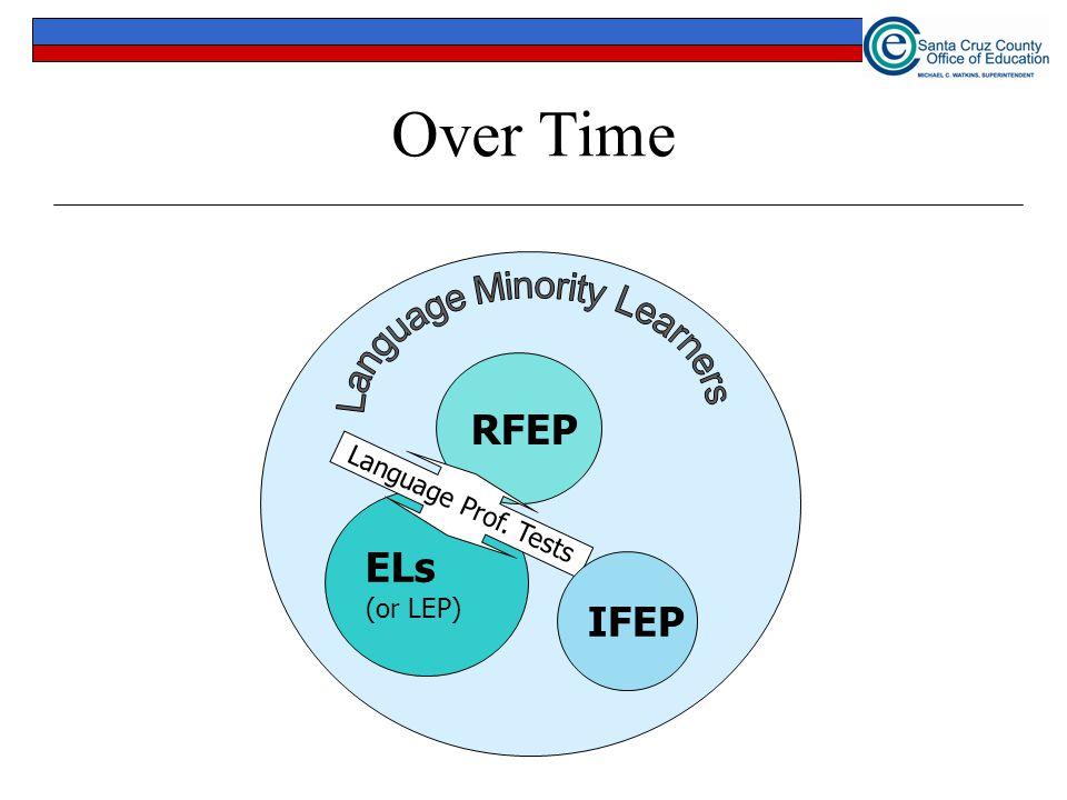Over Time Language Minority Learners RFEP ELs IFEP