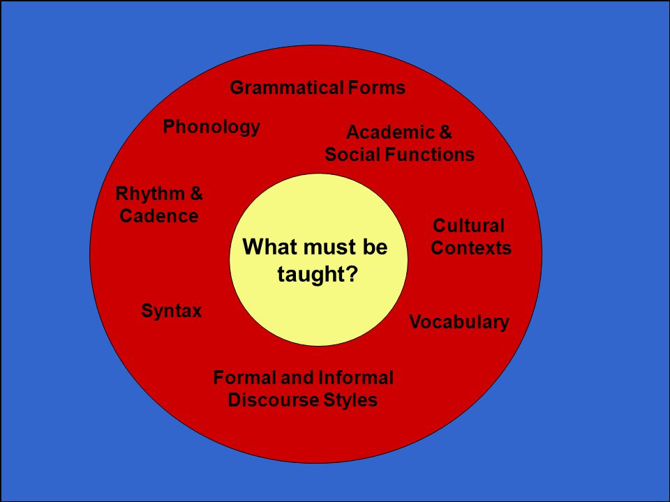 What must be taught Grammatical Forms Phonology Academic &