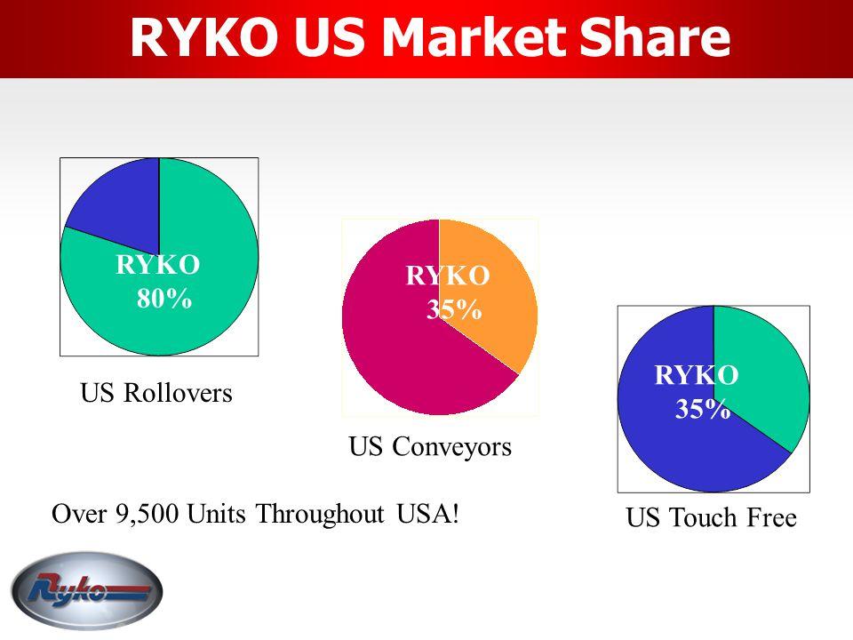 RYKO US Market Share RYKO RYKO 80% 35% RYKO US Rollovers 35%