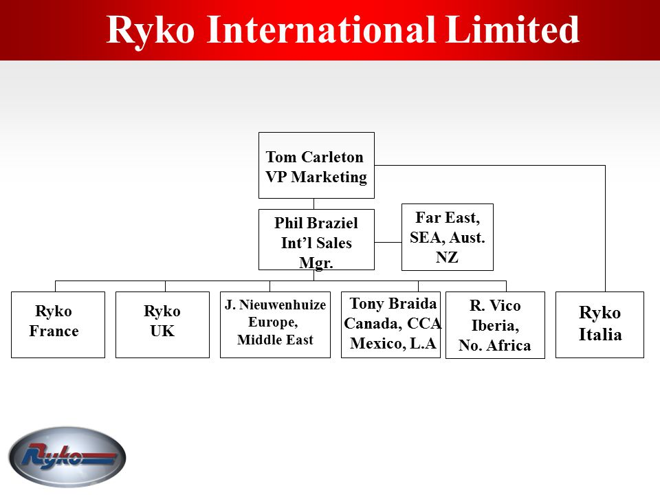 Ryko International Limited
