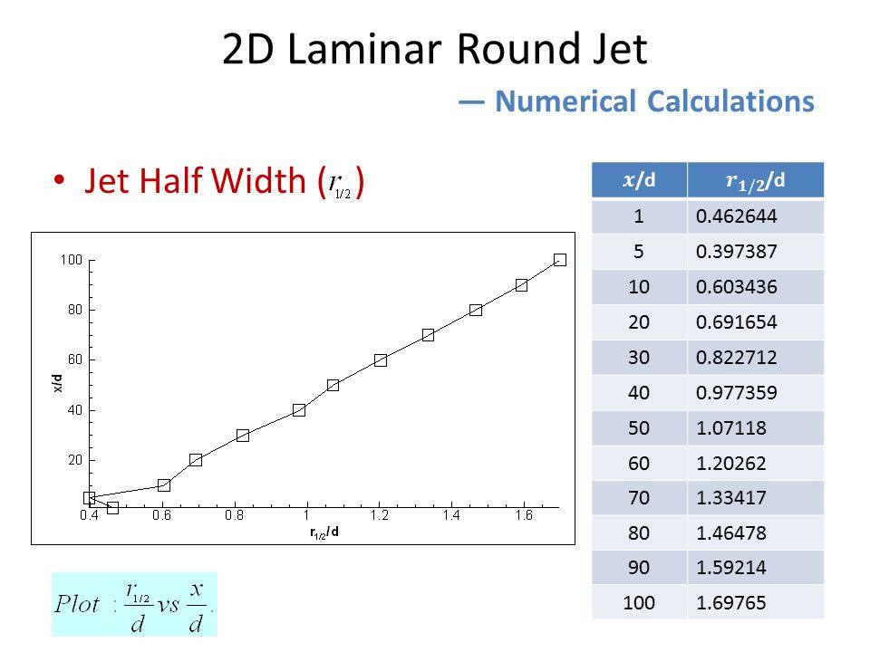 2D Laminar Round Jet ― Numerical Calculations