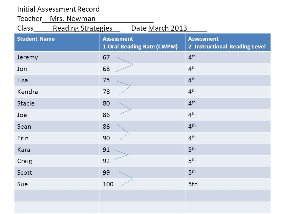 Initial Assessment Record Teacher__Mrs