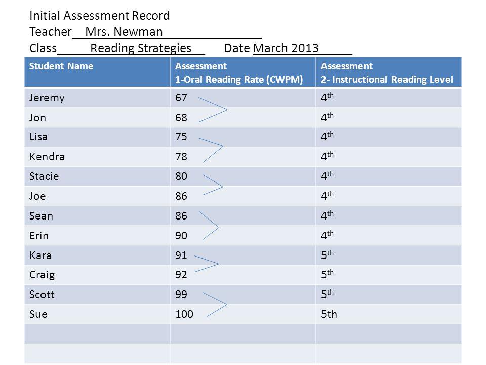 Initial Assessment Record Teacher__Mrs