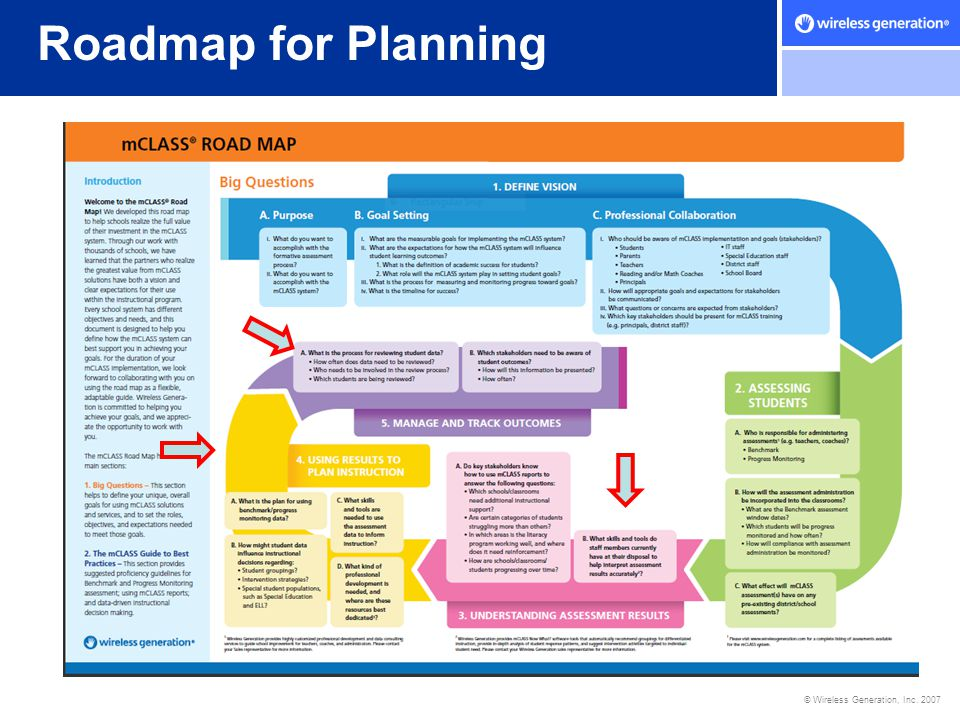 Roadmap for Planning