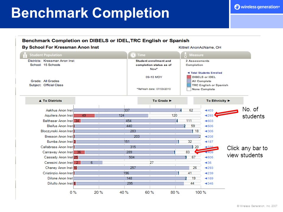 Benchmark Completion No. of students Click any bar to view students