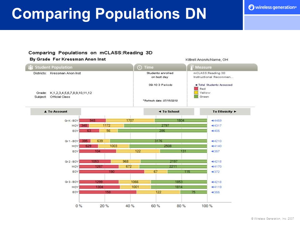 Comparing Populations DN