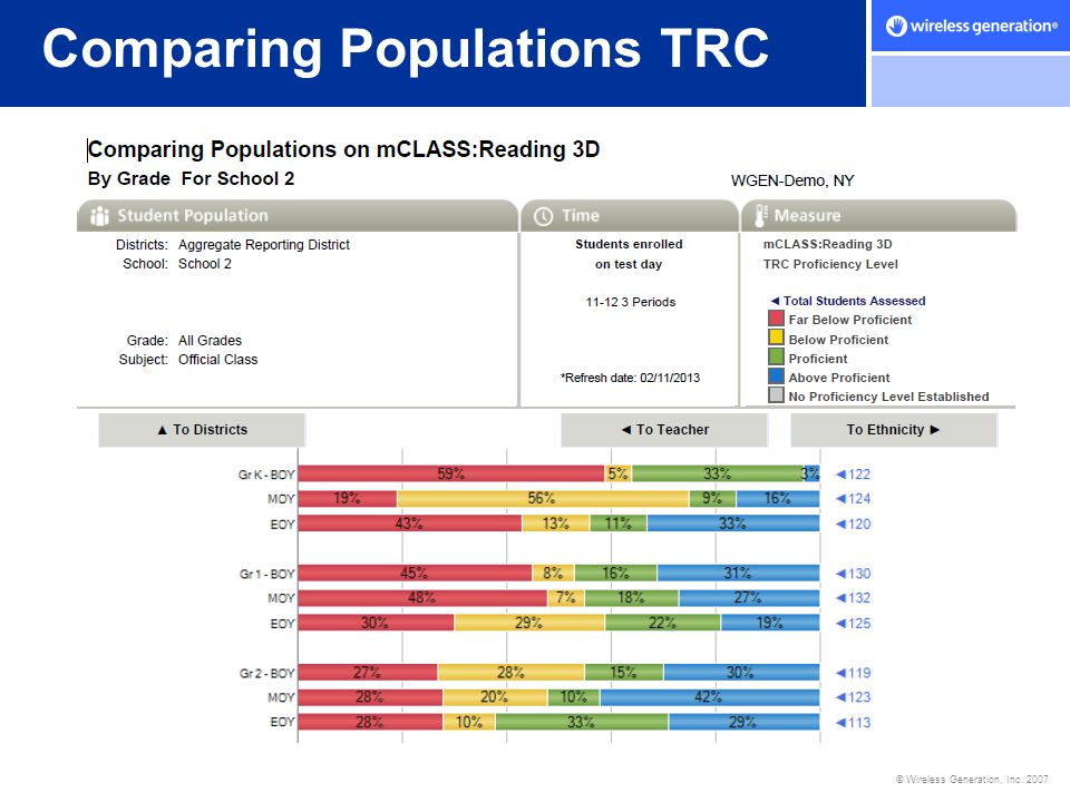 Comparing Populations TRC