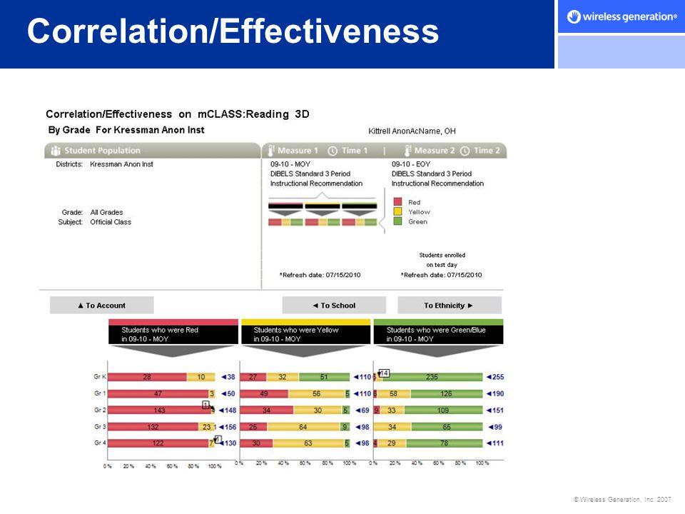 Correlation/Effectiveness