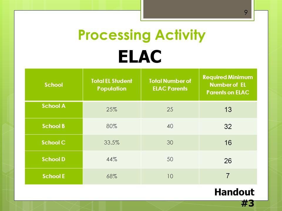 ELAC Composition Processing Activity Handout #3 13 32 16 26 7 School