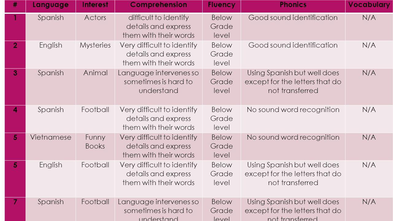 # Language Interest Comprehension Fluency Phonics Vocabulary 1 2 3 4 5