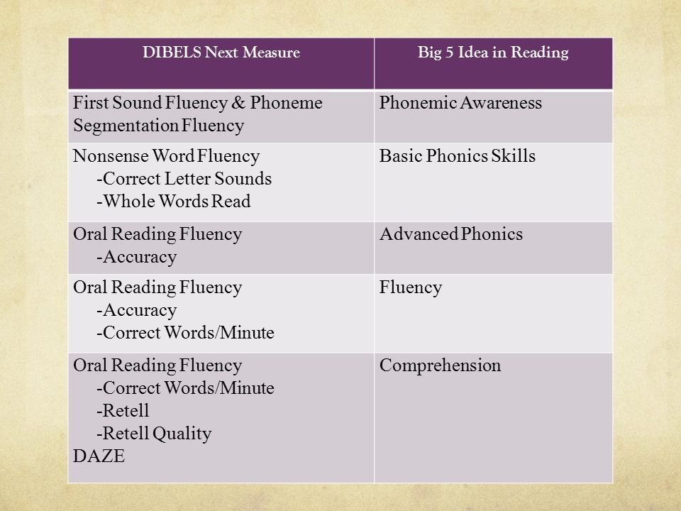 First Sound Fluency & Phoneme Segmentation Fluency Phonemic Awareness