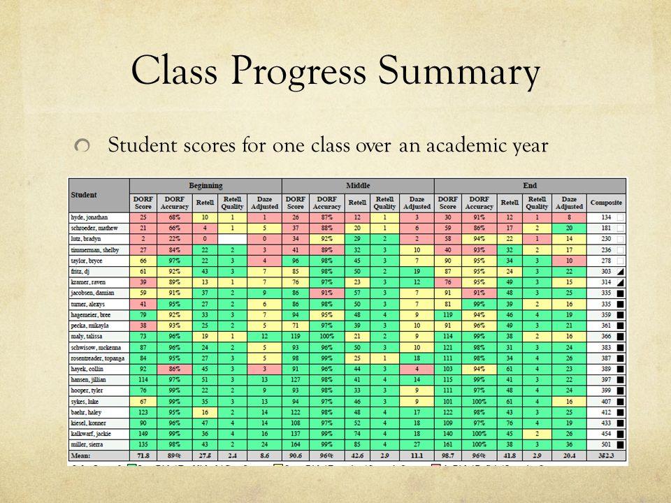 Class Progress Summary