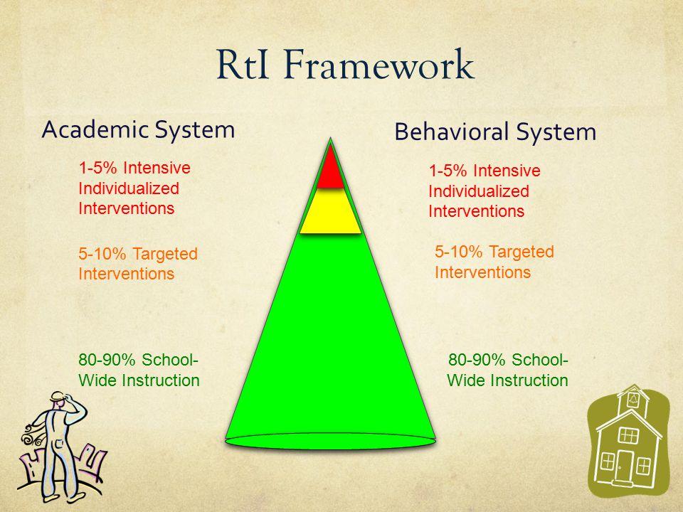RtI Framework Academic System Behavioral System