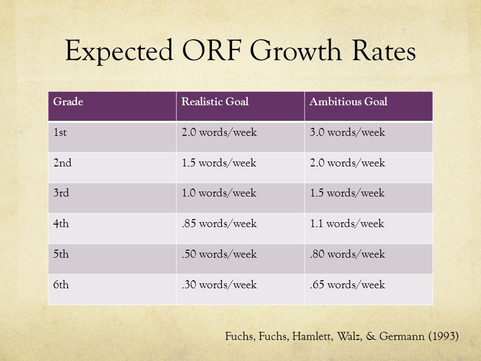 Expected ORF Growth Rates