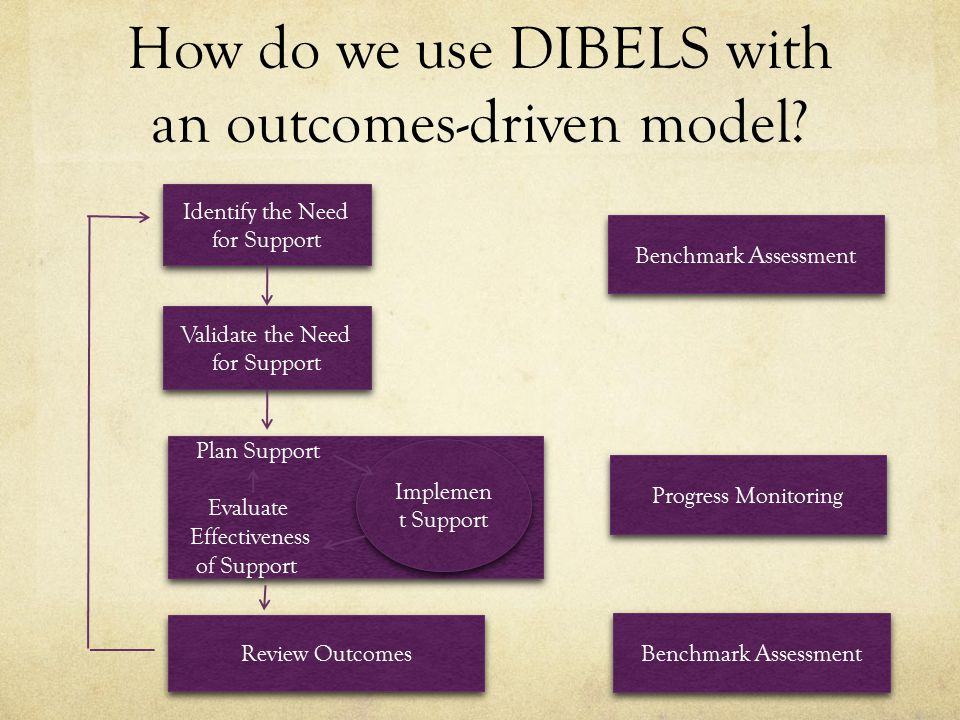 How do we use DIBELS with an outcomes-driven model
