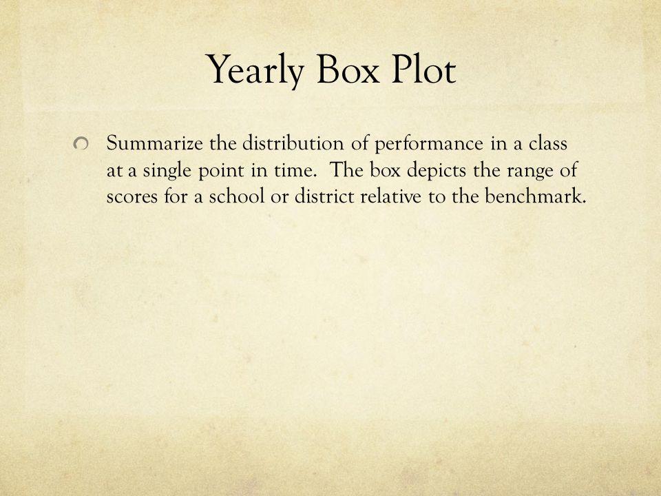 Yearly Box Plot