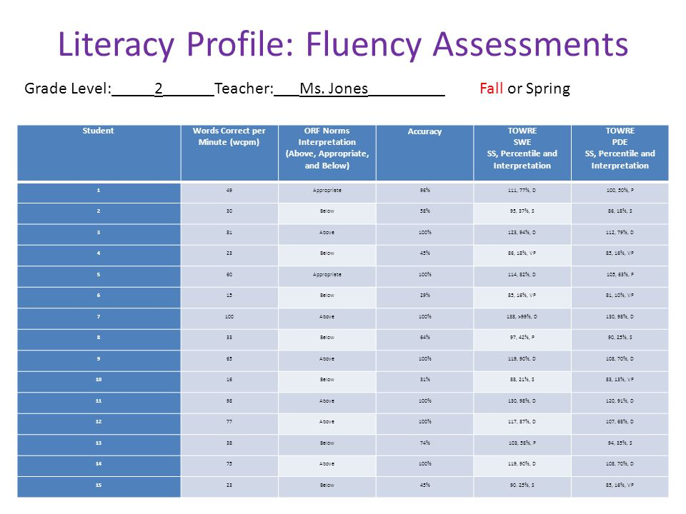 Literacy Profile: Fluency Assessments