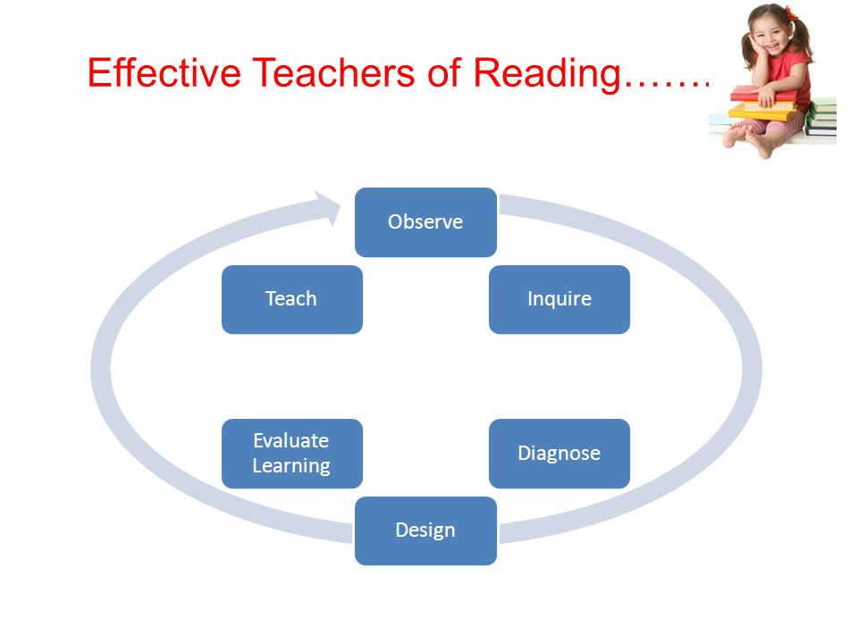Effective Teachers of Reading…….