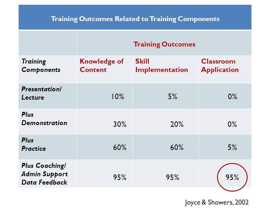 Training Outcomes Related to Training Components