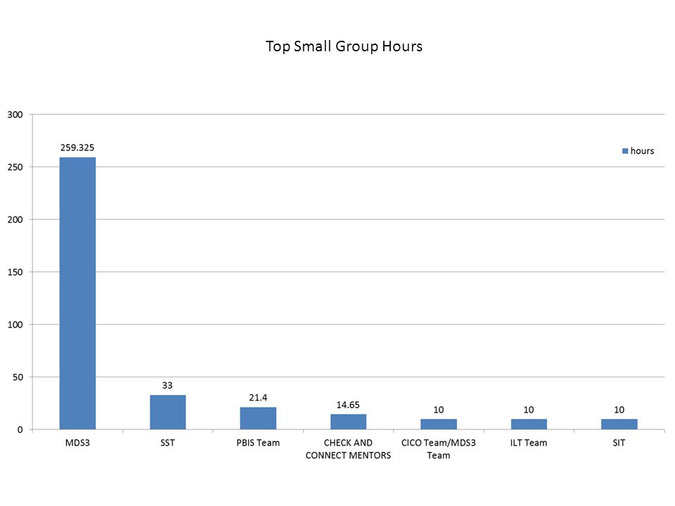 Top Small Group Hours