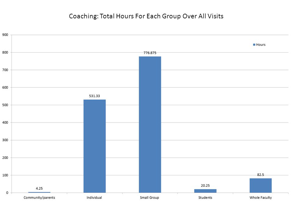 Coaching: Total Hours For Each Group Over All Visits