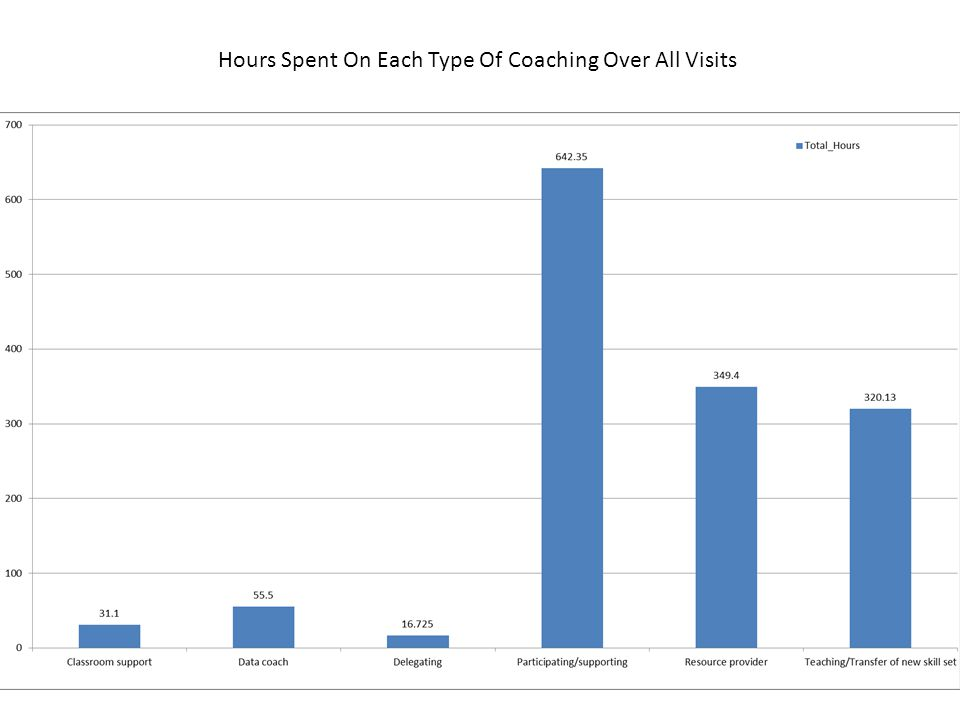 Hours Spent On Each Type Of Coaching Over All Visits