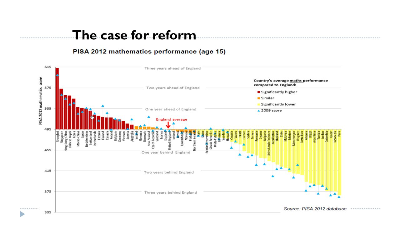 The case for reform