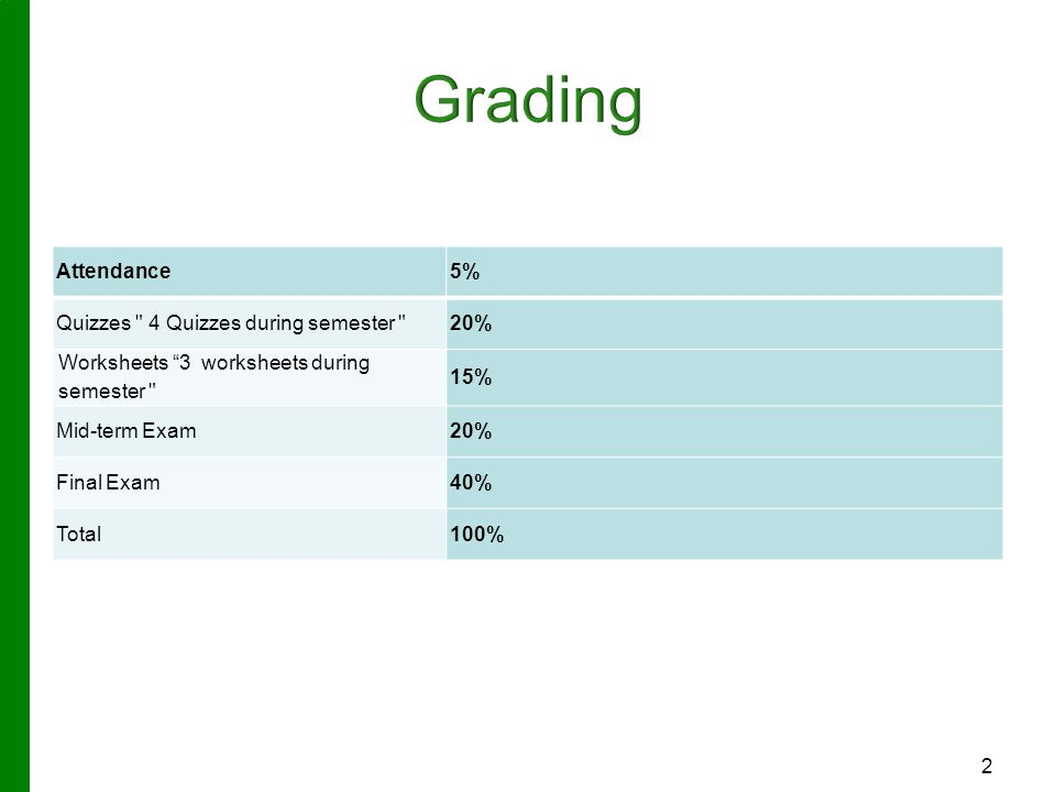 Grading 5% Attendance 20% Quizzes 4 Quizzes during semester 15%