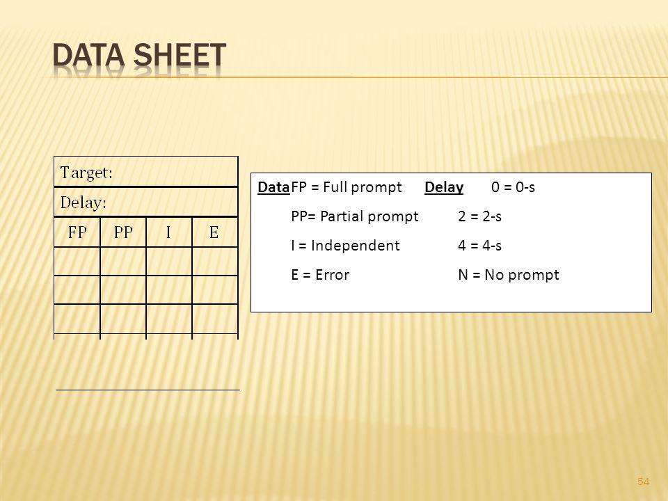 Data Sheet Data FP = Full prompt Delay 0 = 0-s