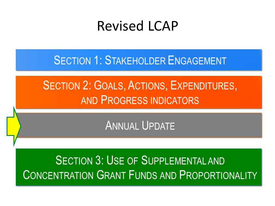 Revised LCAP Section 1: Stakeholder Engagement