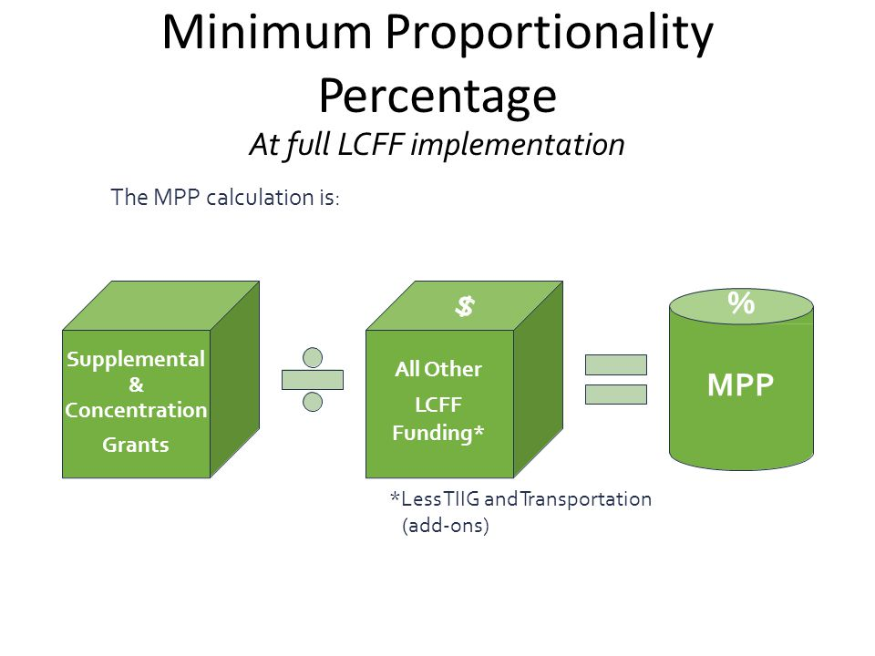 Minimum Proportionality Percentage At full LCFF implementation