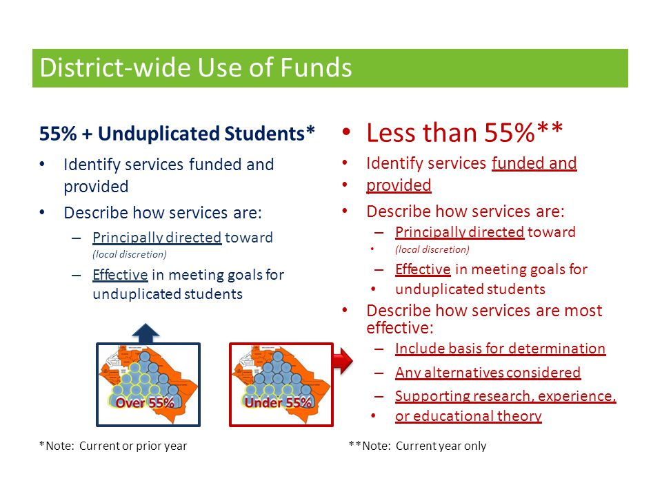 District-wide Use of Funds