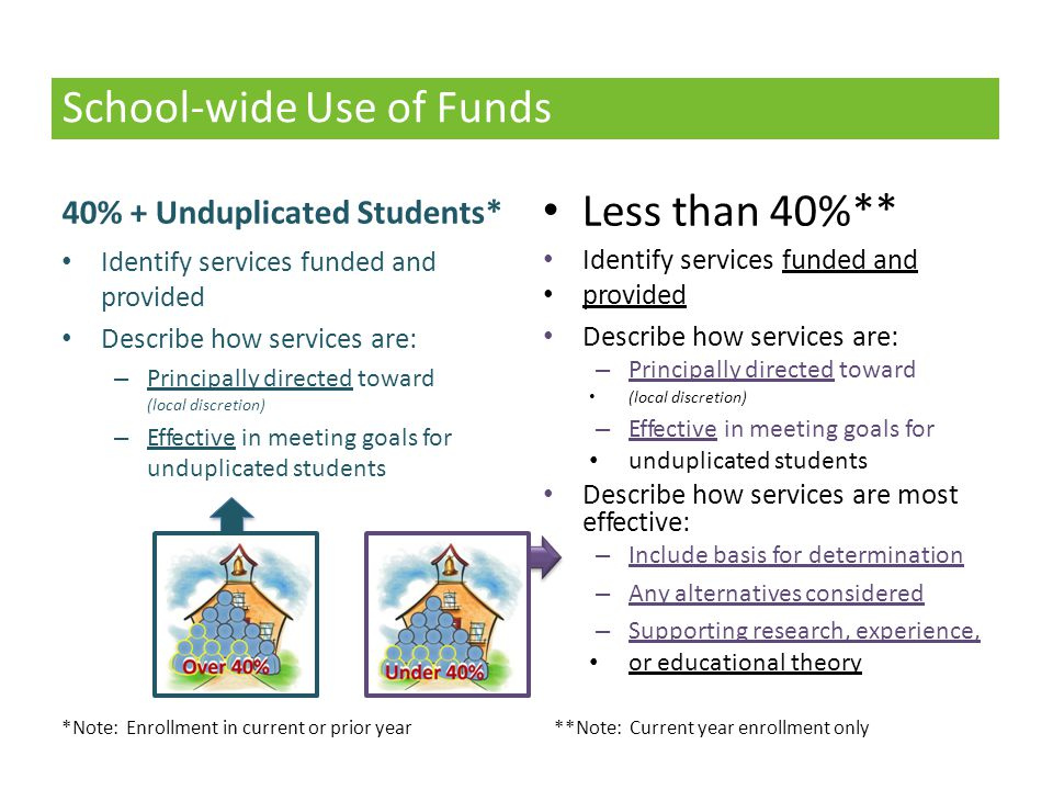 School-wide Use of Funds