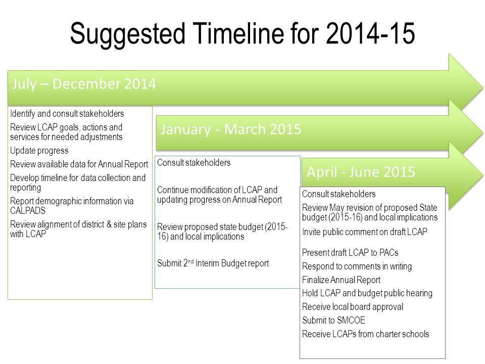 Suggested Timeline for 2014-15