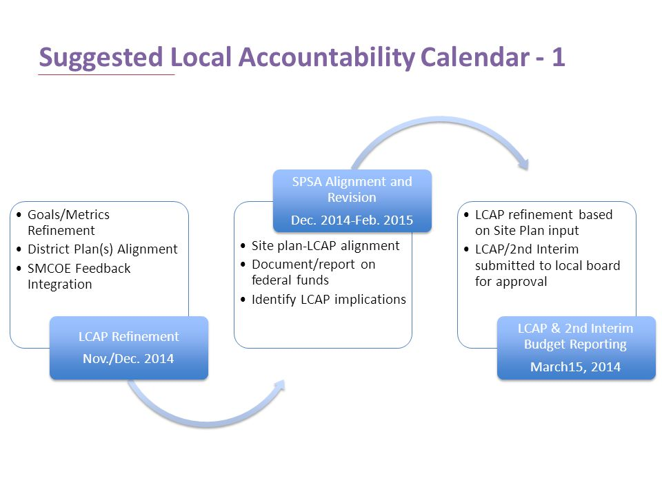Suggested Local Accountability Calendar - 1