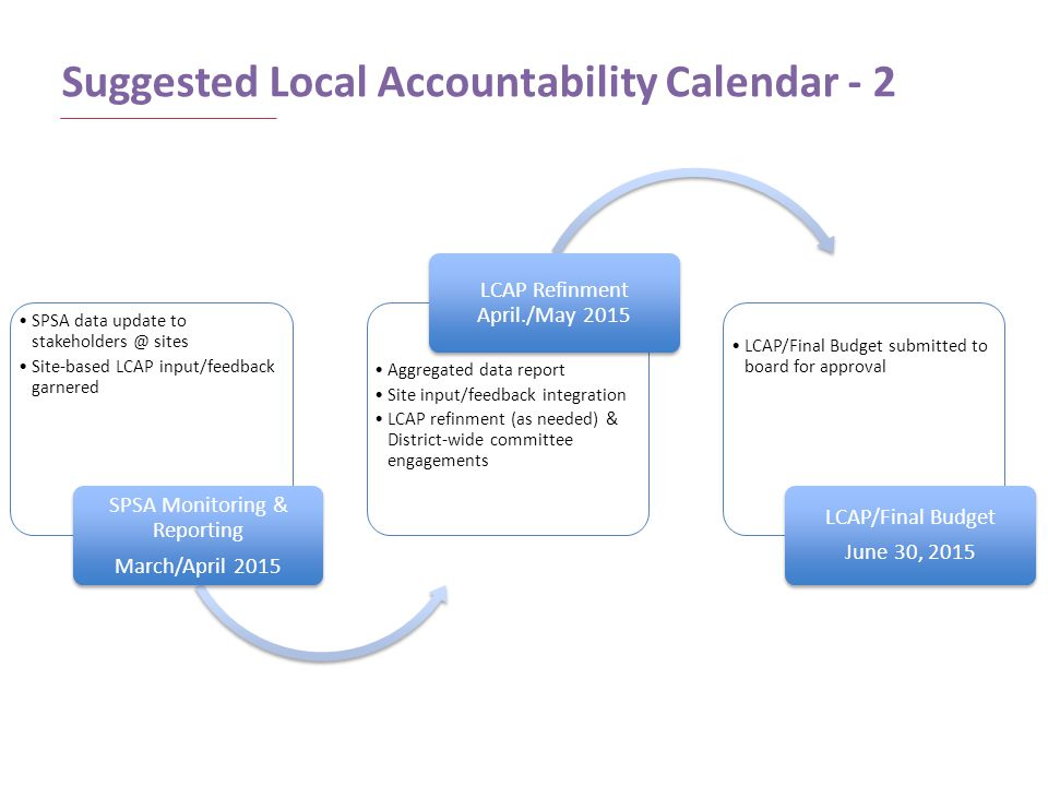 Suggested Local Accountability Calendar - 2