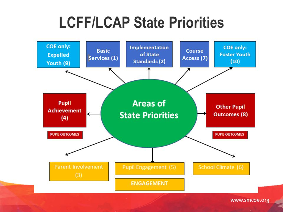 LCFF/LCAP State Priorities