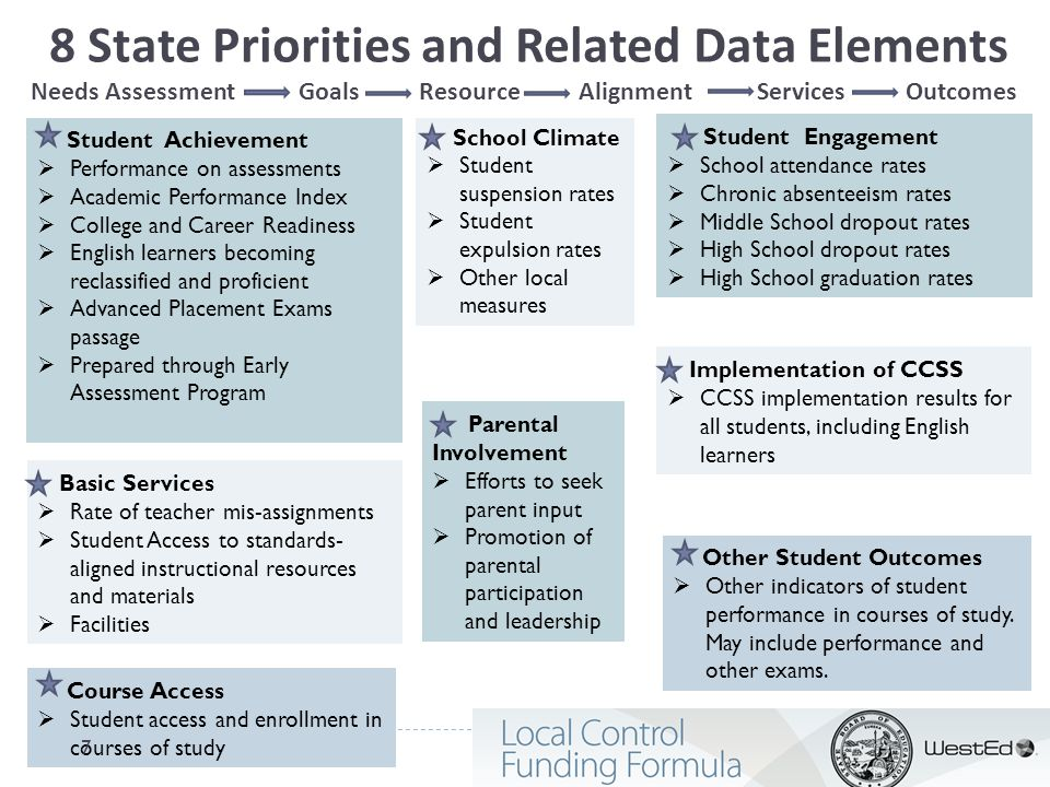 8 State Priorities and Related Data Elements Needs Assessment Goals Resource Alignment Services Outcomes