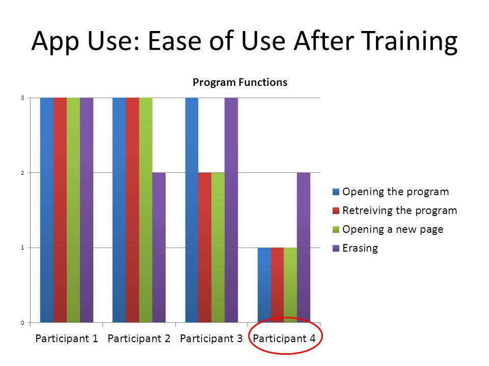 App Use: Ease of Use After Training