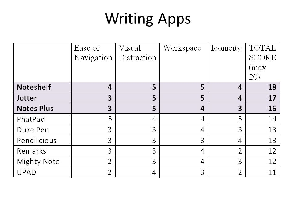 Writing Apps Now we would like to demonstrate the top rated apps in each category – plug in iPad – Jenn demo.