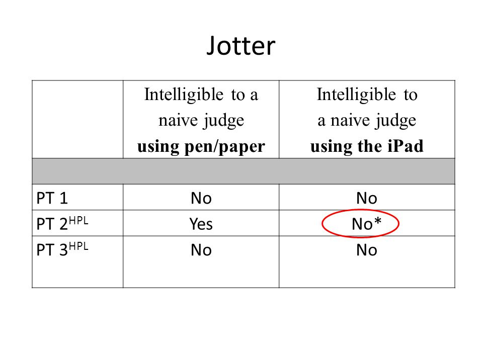 Intelligible to a naive judge