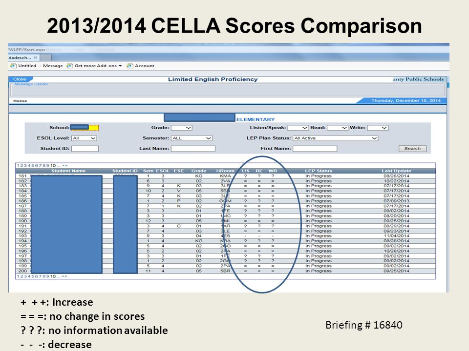2013/2014 CELLA Scores Comparison