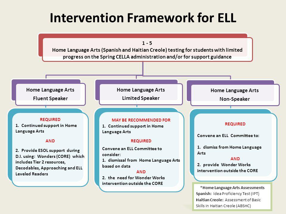 Intervention Framework for ELL