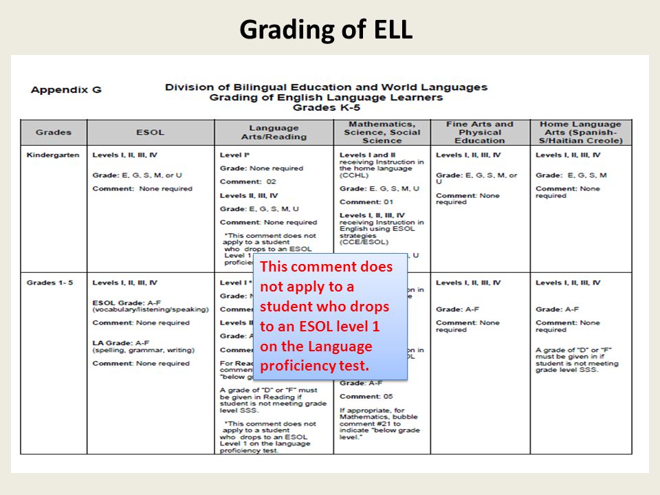 Grading of ELL This comment does not apply to a student who drops to an ESOL level 1 on the Language proficiency test.