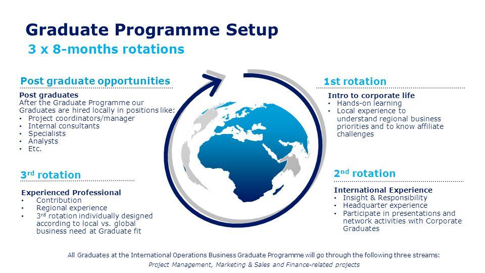 Graduate Programme Setup