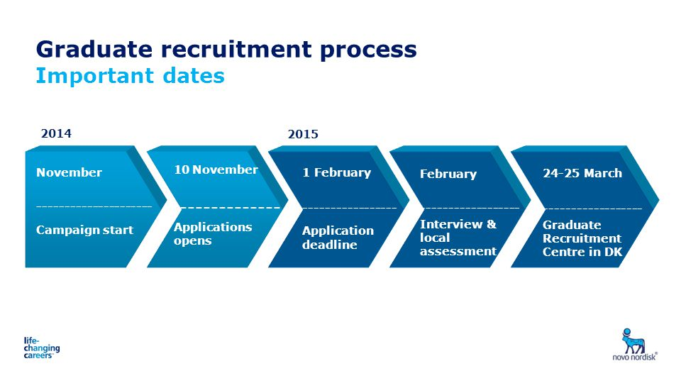 Graduate recruitment process Important dates