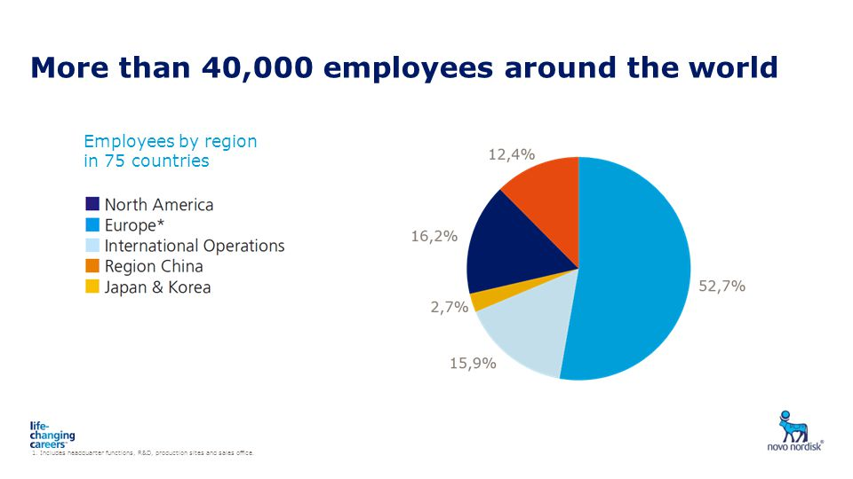 More than 40,000 employees around the world