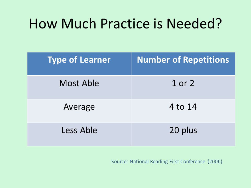 How Much Practice is Needed