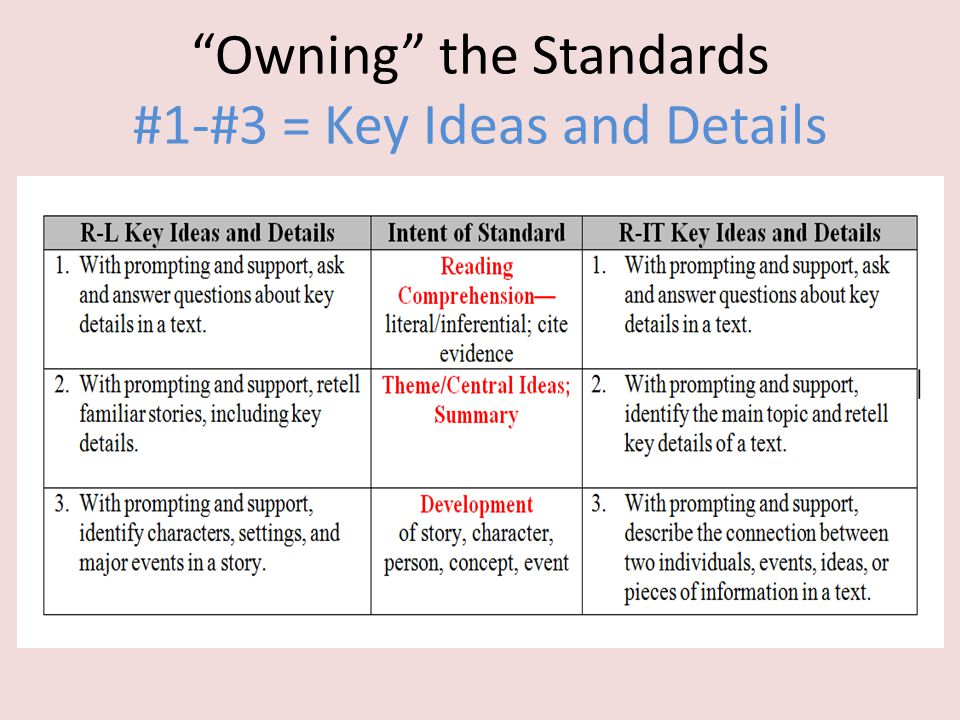 Owning the Standards #1-#3 = Key Ideas and Details